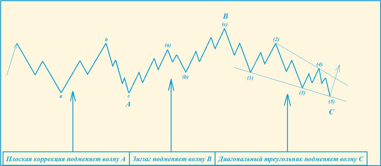 Форекс модели коррекции a b c плоская коррекция forex через банк украина